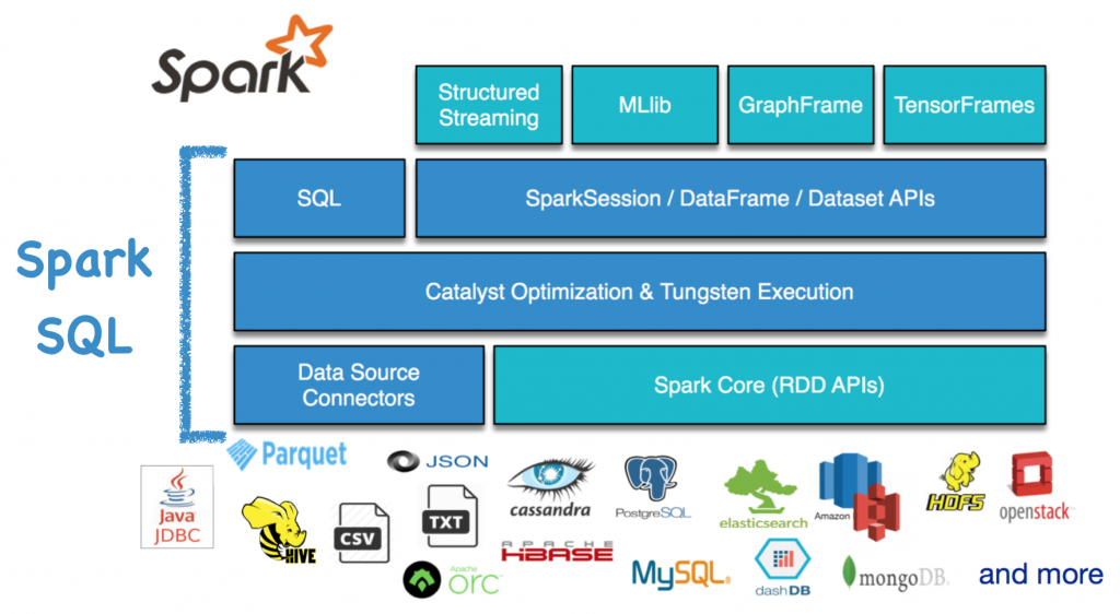 Spark Java Library overview | Christian Kasim Loan, the